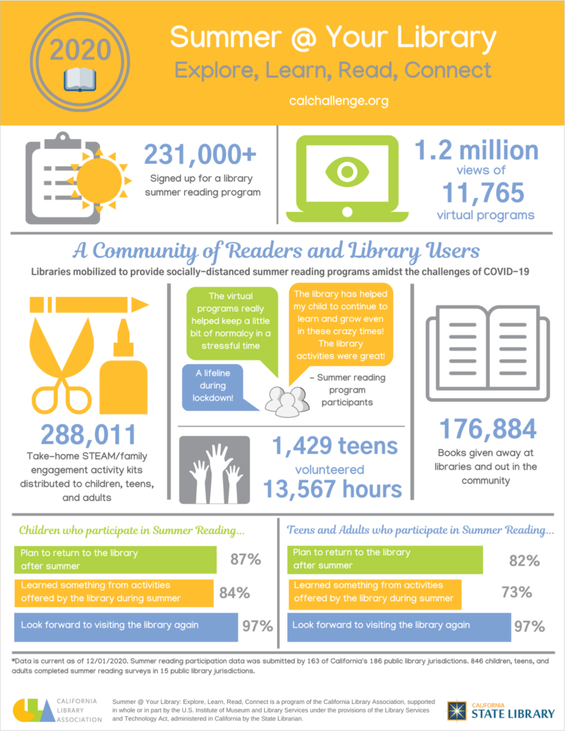 image of 2020 summer reading infographic